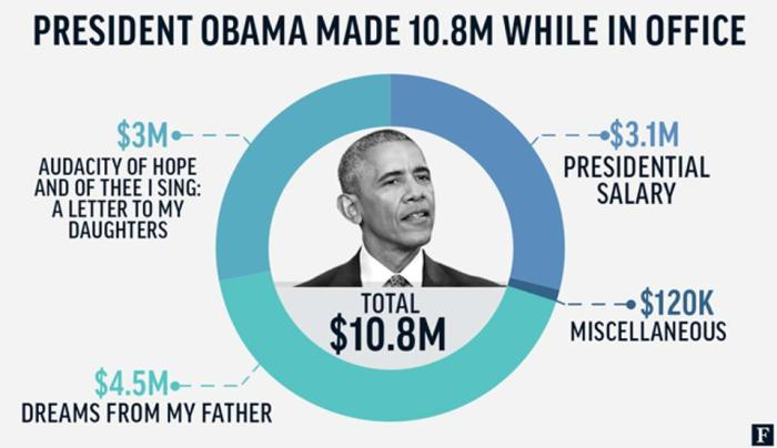barack-net-worth-in-office-earnings